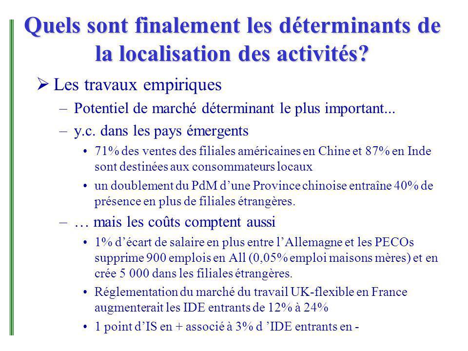 Quels sont finalement les déterminants de la localisation des activités? Les travaux empiriques –Potentiel de marché déterminant le plus important...
