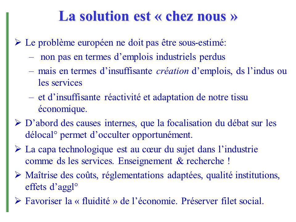 La solution est « chez nous » Le problème européen ne doit pas être sous-estimé: – non pas en termes demplois industriels perdus –mais en termes dinsuffisante création demplois, ds lindus ou les services –et dinsuffisante réactivité et adaptation de notre tissu économique.