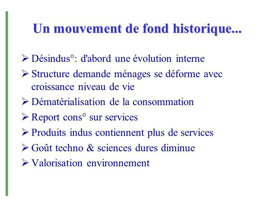 Un mouvement de fond historique... Désindus°: d'abord une évolution interne Structure demande ménages se déforme avec croissance niveau de vie Dématér