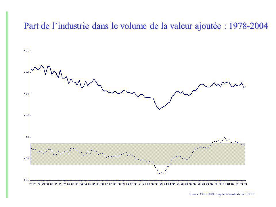 Part de lindustrie dans le volume de la valeur ajoutée : 1978-2004 Source : CDC-IXIS Comptes trimestriels de lINSEE