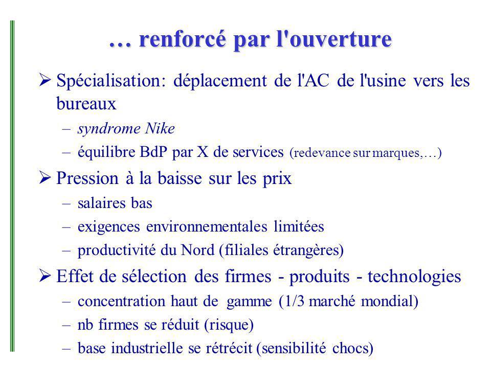… renforcé par l'ouverture Spécialisation: déplacement de l'AC de l'usine vers les bureaux –syndrome Nike –équilibre BdP par X de services (redevance