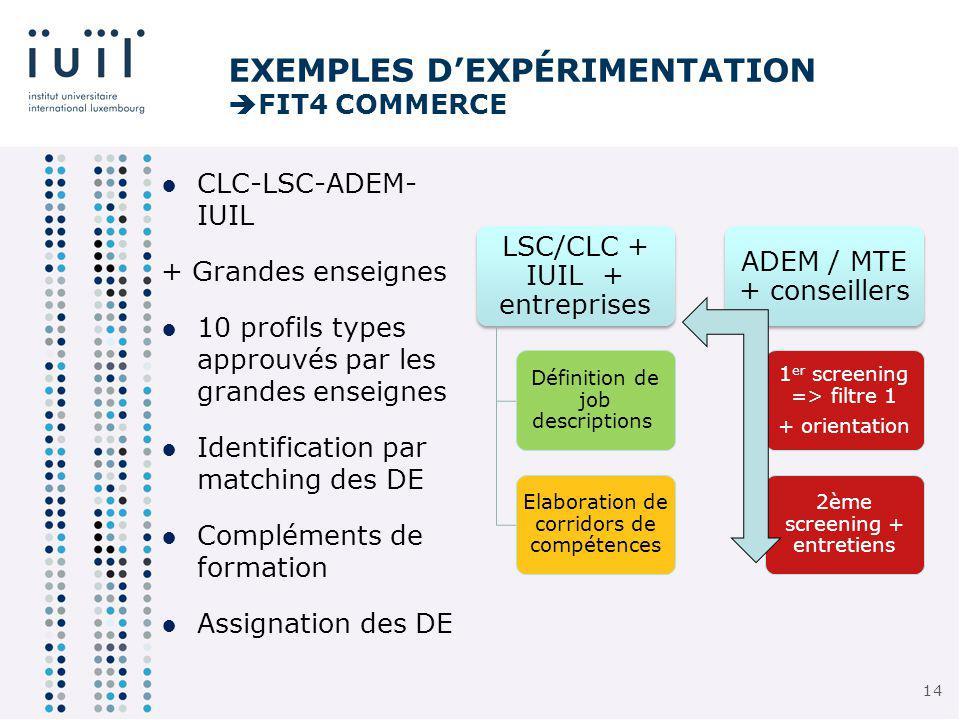 14 LSC/CLC + IUIL + entreprises Définition de job descriptions Elaboration de corridors de compétences ADEM / MTE + conseillers 1 er screening => filtre 1 + orientation 2ème screening + entretiens EXEMPLES DEXPÉRIMENTATION FIT4 COMMERCE CLC-LSC-ADEM- IUIL + Grandes enseignes 10 profils types approuvés par les grandes enseignes Identification par matching des DE Compléments de formation Assignation des DE