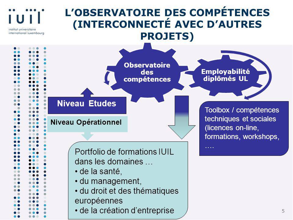 5 5 Employabilité diplômés UL Observatoire des compétences Portfolio de formations IUIL dans les domaines … de la santé, du management, du droit et des thématiques européennes de la création dentreprise Niveau Etudes Niveau Opérationnel LOBSERVATOIRE DES COMPÉTENCES (INTERCONNECTÉ AVEC DAUTRES PROJETS) Toolbox / compétences techniques et sociales (licences on-line, formations, workshops, ….