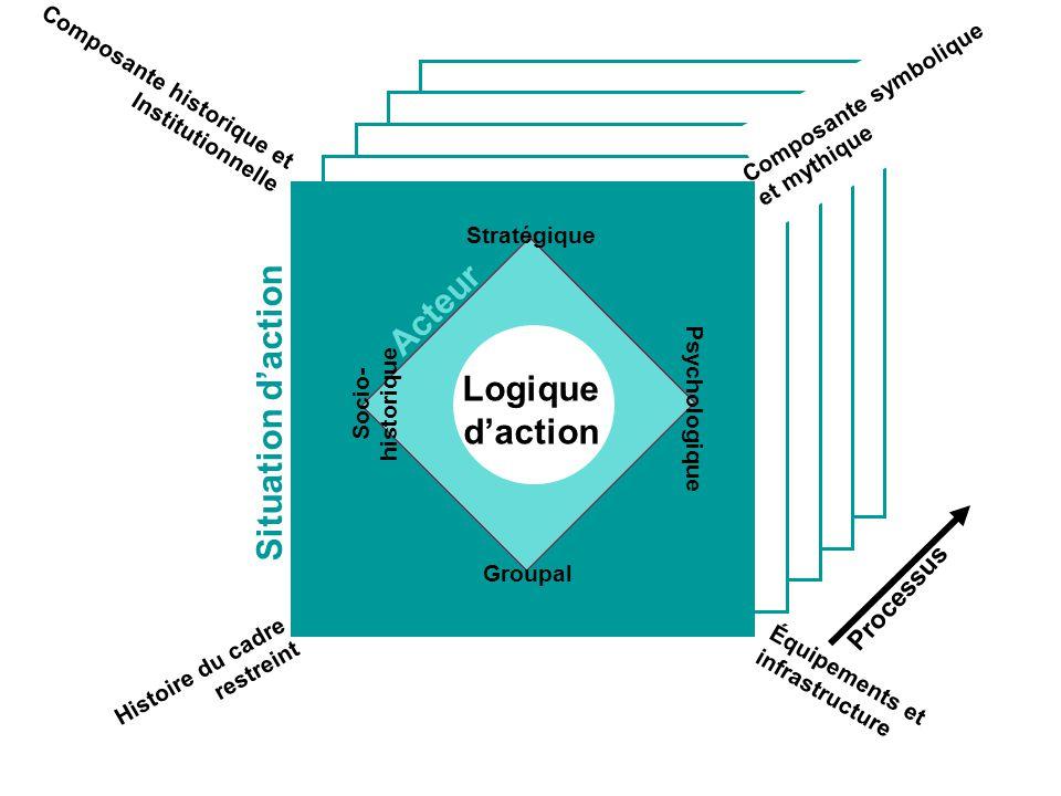 Stratégique Groupal Psychologique Socio- historique Logique daction Acteur Situation daction Composante historique et Institutionnelle Histoire du cad