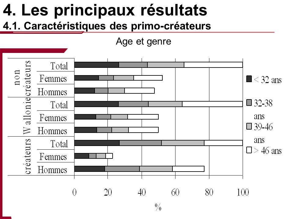 4. Les principaux résultats 4.1. Caractéristiques des primo-créateurs Age et genre