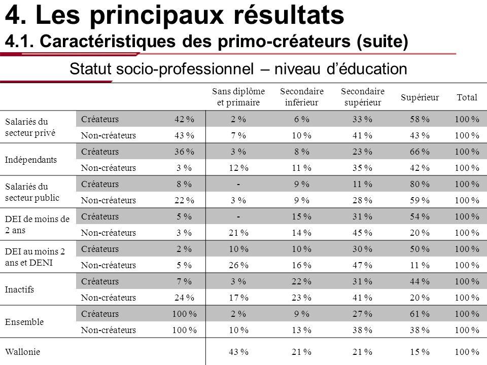 4. Les principaux résultats – caractéristiques des primo-créateurs Statut socio-professionnel – niveau déducation Sans diplôme et primaire Secondaire