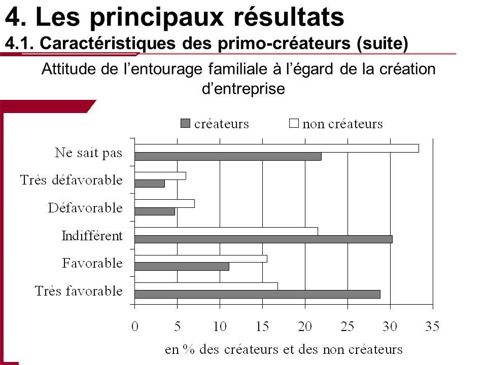 4. Les principaux résultats 4.1. Caractéristiques des primo-créateurs (suite) Attitude de lentourage familiale à légard de la création dentreprise