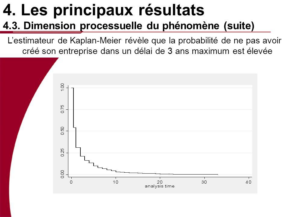 Lestimateur de Kaplan-Meier révèle que la probabilité de ne pas avoir créé son entreprise dans un délai de 3 ans maximum est élevée