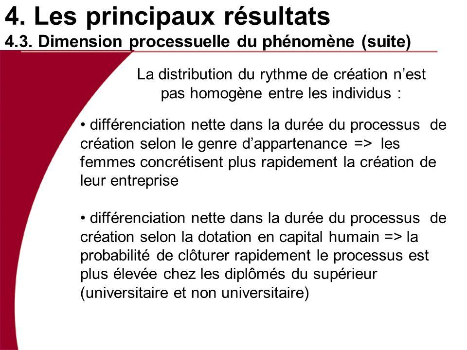 4. Les principaux résultats 4.3. Dimension processuelle du phénomène (suite) La distribution du rythme de création nest pas homogène entre les individ