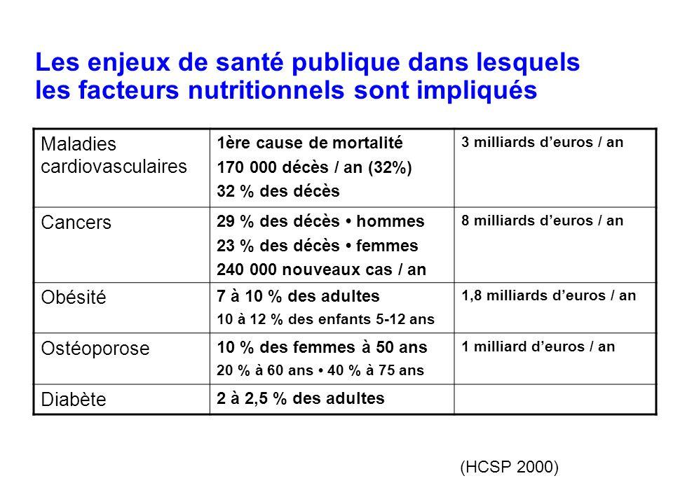 Les enjeux de santé publique dans lesquels les facteurs nutritionnels sont impliqués Maladies cardiovasculaires 1ère cause de mortalité 170 000 décès