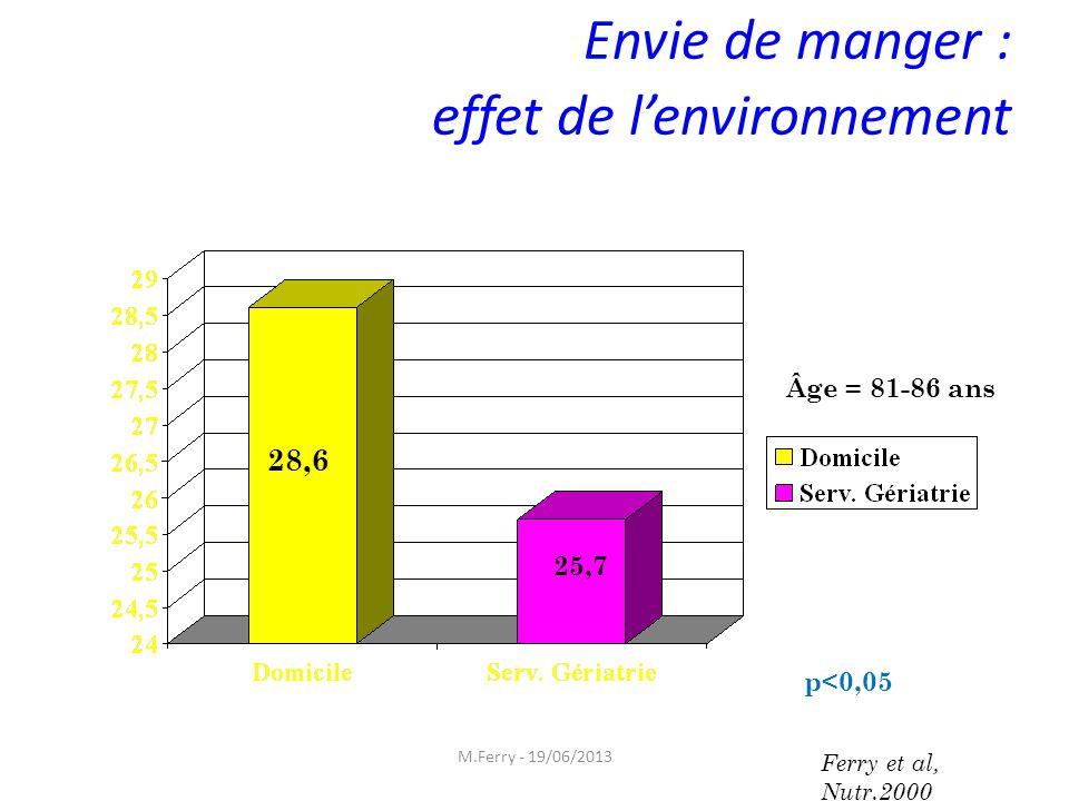 Envie de manger : effet de lenvironnement Âge = 81-86 ans 28,6 25,7 p<0,05 Ferry et al, Nutr.2000 M.Ferry - 19/06/2013