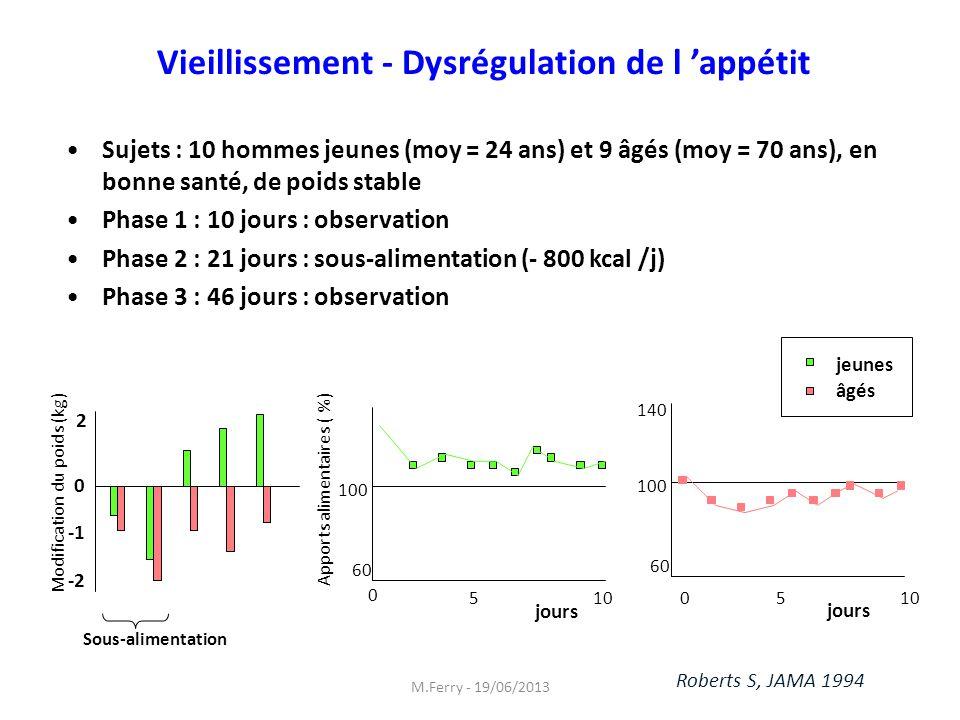 Vieillissement - Dysrégulation de l appétit Sujets : 10 hommes jeunes (moy = 24 ans) et 9 âgés (moy = 70 ans), en bonne santé, de poids stable Phase 1