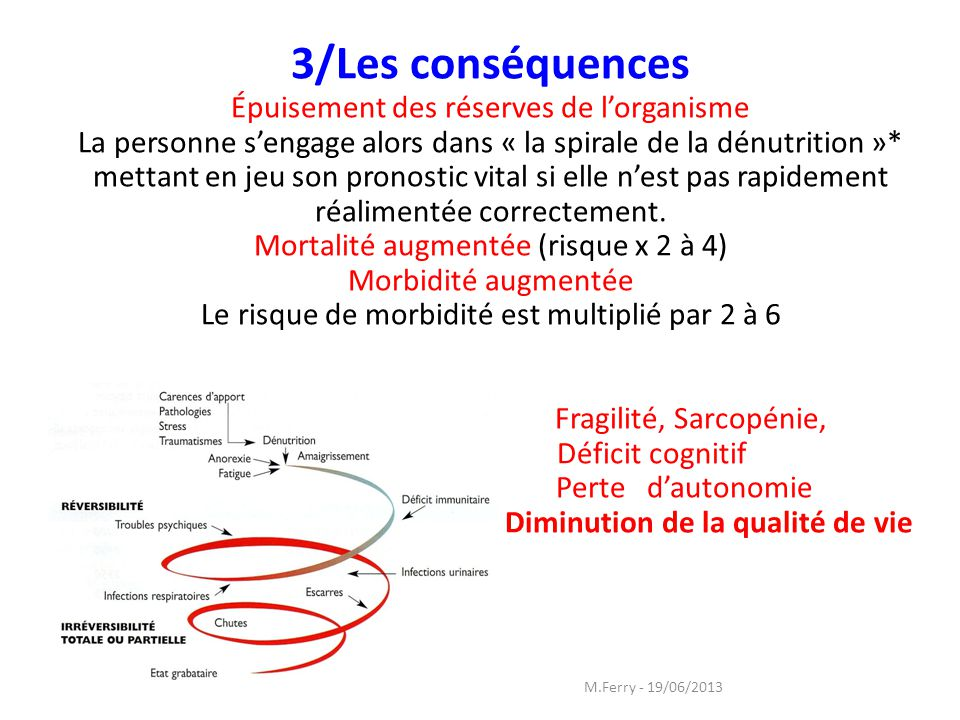 3/Les conséquences Épuisement des réserves de lorganisme La personne sengage alors dans « la spirale de la dénutrition »* mettant en jeu son pronostic