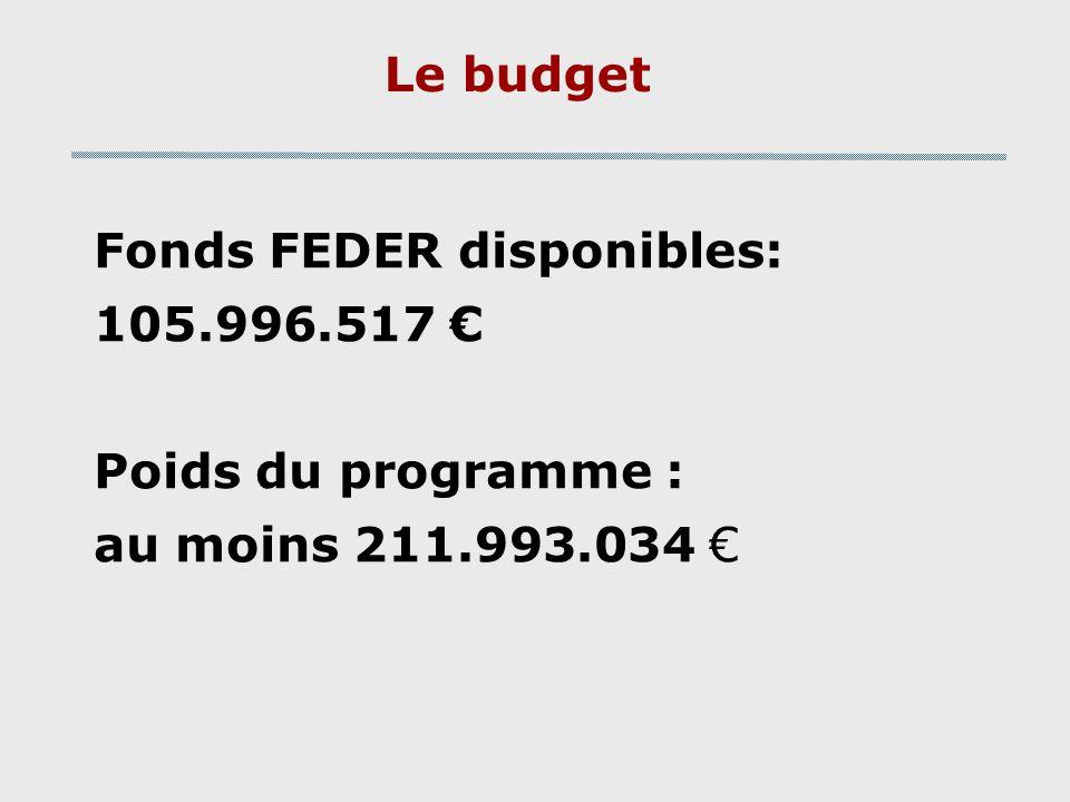 Le budget Fonds FEDER disponibles: 105.996.517 Poids du programme : au moins 211.993.034