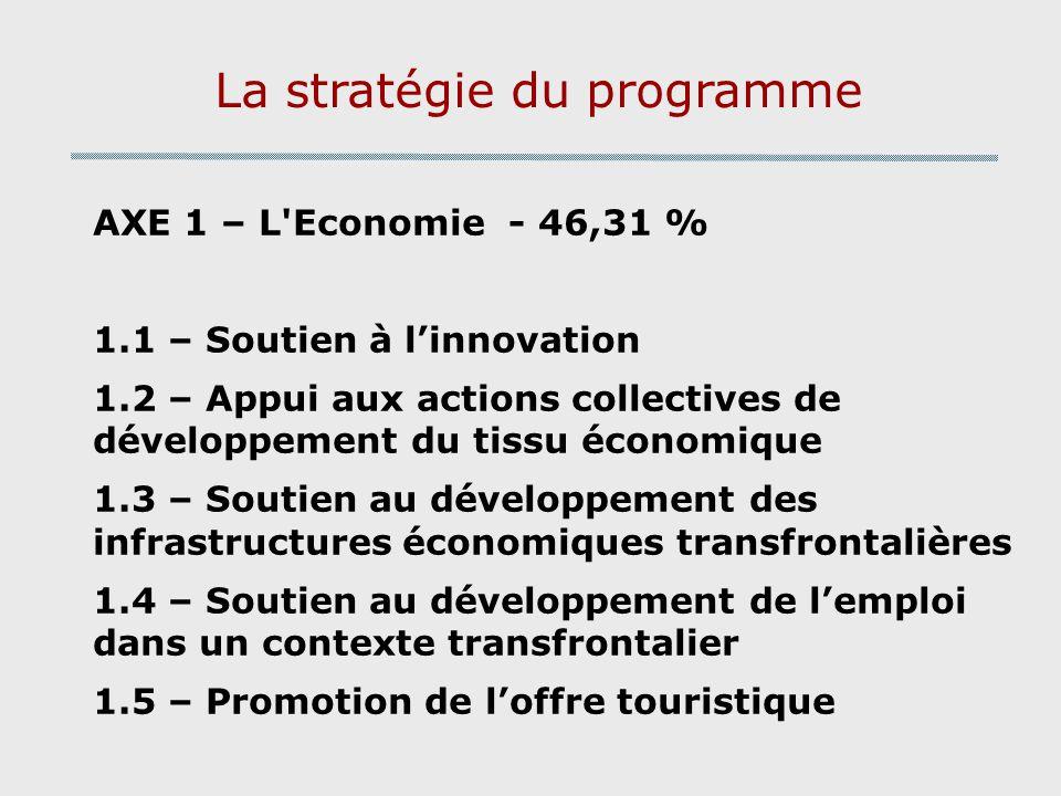 La stratégie du programme AXE 1 – L Economie - 46,31 % 1.1 – Soutien à linnovation 1.2 – Appui aux actions collectives de développement du tissu économique 1.3 – Soutien au développement des infrastructures économiques transfrontalières 1.4 – Soutien au développement de lemploi dans un contexte transfrontalier 1.5 – Promotion de loffre touristique