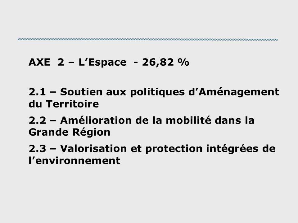 AXE 2 – LEspace - 26,82 % 2.1 – Soutien aux politiques dAménagement du Territoire 2.2 – Amélioration de la mobilité dans la Grande Région 2.3 – Valorisation et protection intégrées de lenvironnement