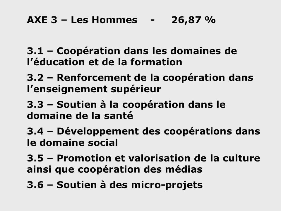 AXE 3 – Les Hommes - 26,87 % 3.1 – Coopération dans les domaines de léducation et de la formation 3.2 – Renforcement de la coopération dans lenseignement supérieur 3.3 – Soutien à la coopération dans le domaine de la santé 3.4 – Développement des coopérations dans le domaine social 3.5 – Promotion et valorisation de la culture ainsi que coopération des médias 3.6 – Soutien à des micro-projets