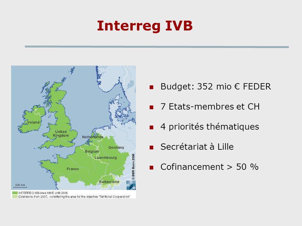 Interreg IVB Budget: 352 mio FEDER 7 Etats-membres et CH 4 priorités thématiques Secrétariat à Lille Cofinancement > 50 %