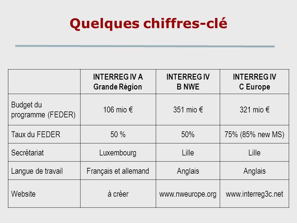 INTERREG IV A Grande Région INTERREG IV B NWE INTERREG IV C Europe Budget du programme (FEDER) 106 mio 351 mio 321 mio Taux du FEDER50 % 75% (85% new