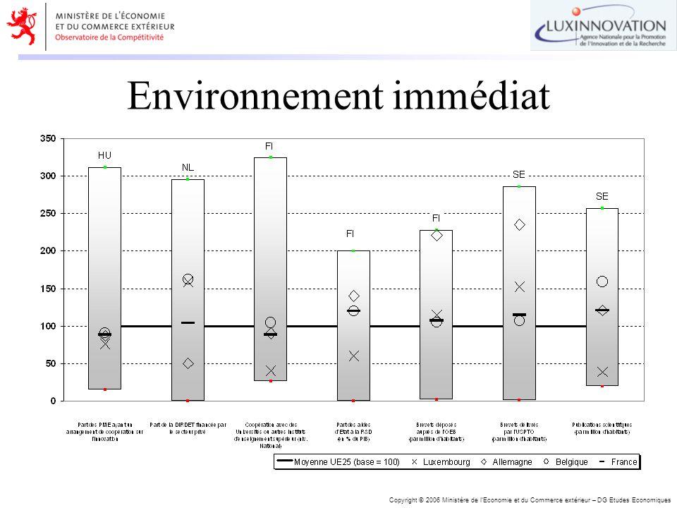 Copyright © 2006 Ministère de lEconomie et du Commerce extérieur – DG Etudes Economiques Environnement immédiat