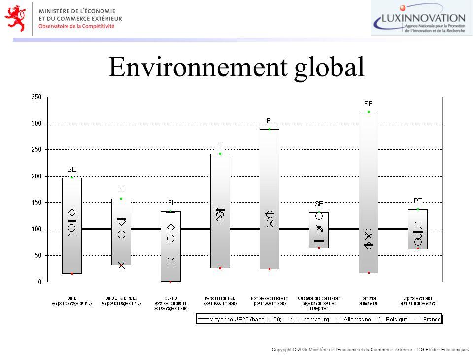 Copyright © 2006 Ministère de lEconomie et du Commerce extérieur – DG Etudes Economiques Environnement global