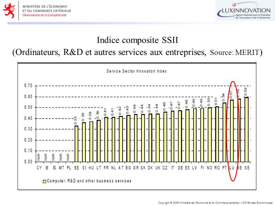 Copyright © 2006 Ministère de lEconomie et du Commerce extérieur – DG Etudes Economiques Indice composite SSII (Ordinateurs, R&D et autres services au