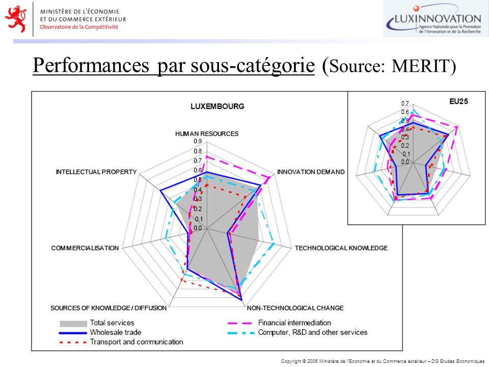 Copyright © 2006 Ministère de lEconomie et du Commerce extérieur – DG Etudes Economiques Performances par sous-catégorie ( Source: MERIT)