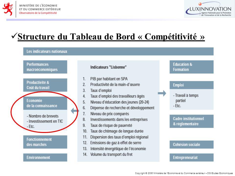 Copyright © 2006 Ministère de lEconomie et du Commerce extérieur – DG Etudes Economiques Structure du Tableau de Bord « Compétitivité »