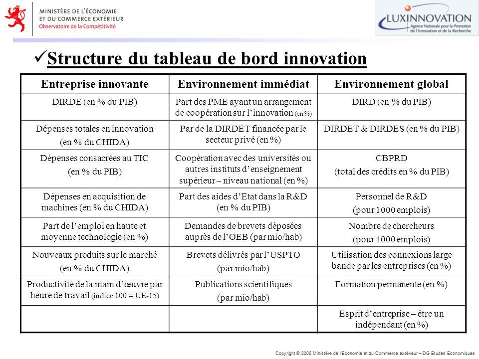 Copyright © 2006 Ministère de lEconomie et du Commerce extérieur – DG Etudes Economiques Structure du tableau de bord innovation Entreprise innovanteE