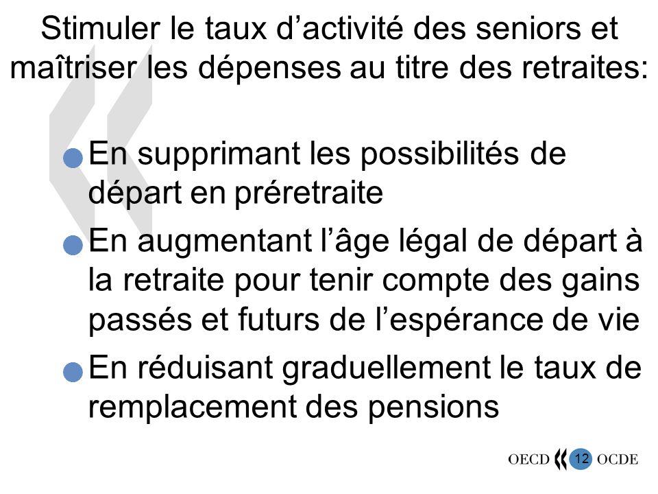 12 Stimuler le taux dactivité des seniors et maîtriser les dépenses au titre des retraites: En supprimant les possibilités de départ en préretraite En