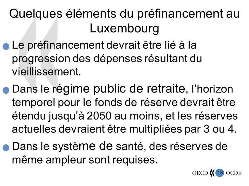 13 Quelques éléments du préfinancement au Luxembourg Le préfinancement devrait être lié à la progression des dépenses résultant du vieillissement. Dan