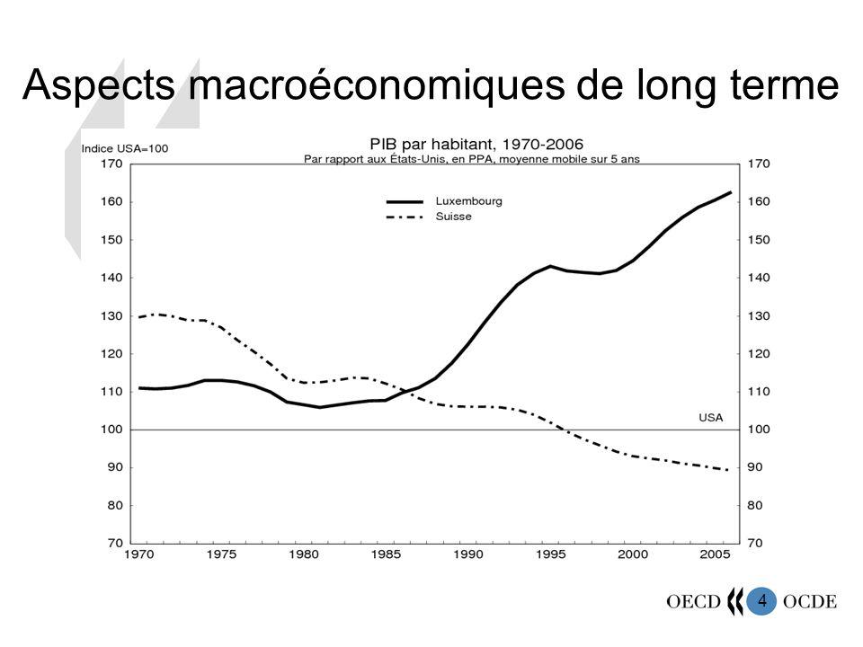 4 Aspects macroéconomiques de long terme