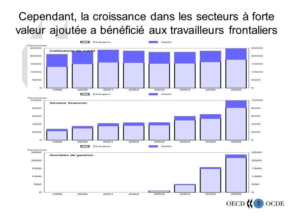5 Cependant, la croissance dans les secteurs à forte valeur ajoutée a bénéficié aux travailleurs frontaliers