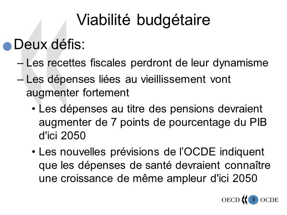 9 Viabilité budgétaire Deux défis: –Les recettes fiscales perdront de leur dynamisme –Les dépenses liées au vieillissement vont augmenter fortement Le
