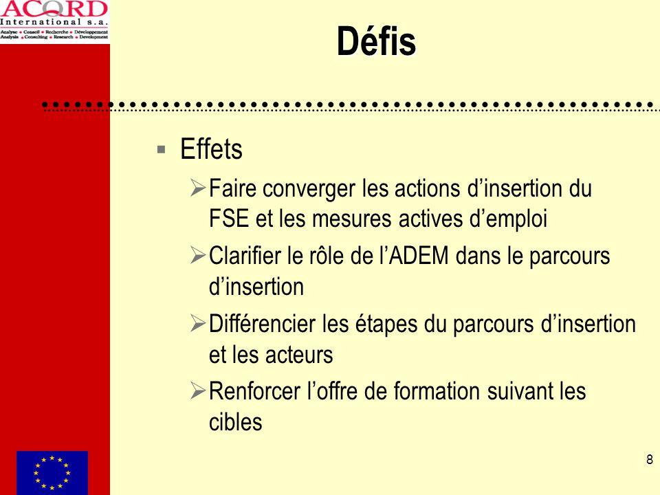 8 Défis Effets Faire converger les actions dinsertion du FSE et les mesures actives demploi Clarifier le rôle de lADEM dans le parcours dinsertion Différencier les étapes du parcours dinsertion et les acteurs Renforcer loffre de formation suivant les cibles