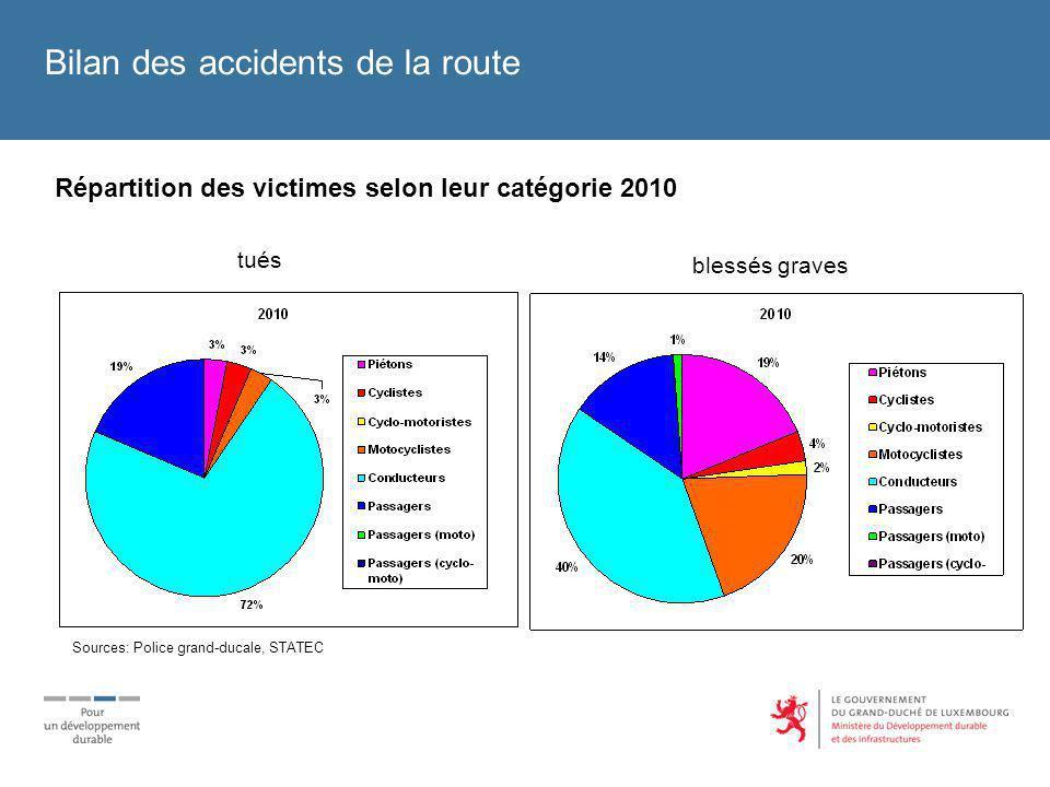 Répartition des victimes selon leur catégorie 2010 tués blessés graves Bilan des accidents de la route Sources: Police grand-ducale, STATEC