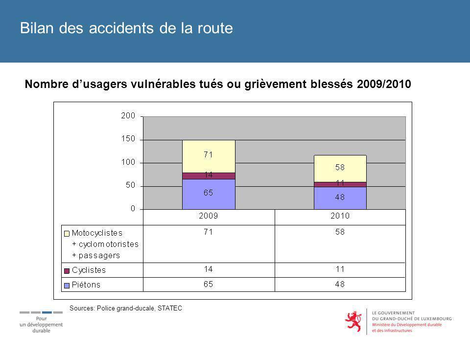 Nombre dusagers vulnérables tués ou grièvement blessés 2009/2010 Bilan des accidents de la route Sources: Police grand-ducale, STATEC