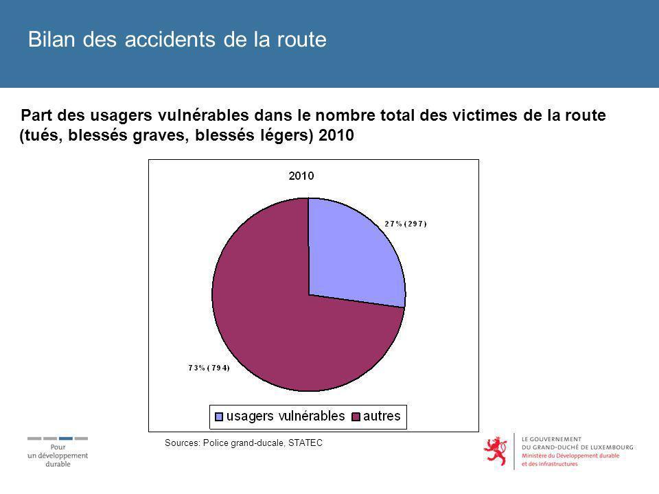 Part des usagers vulnérables dans le nombre total des victimes de la route (tués, blessés graves, blessés légers) 2010 Bilan des accidents de la route Sources: Police grand-ducale, STATEC