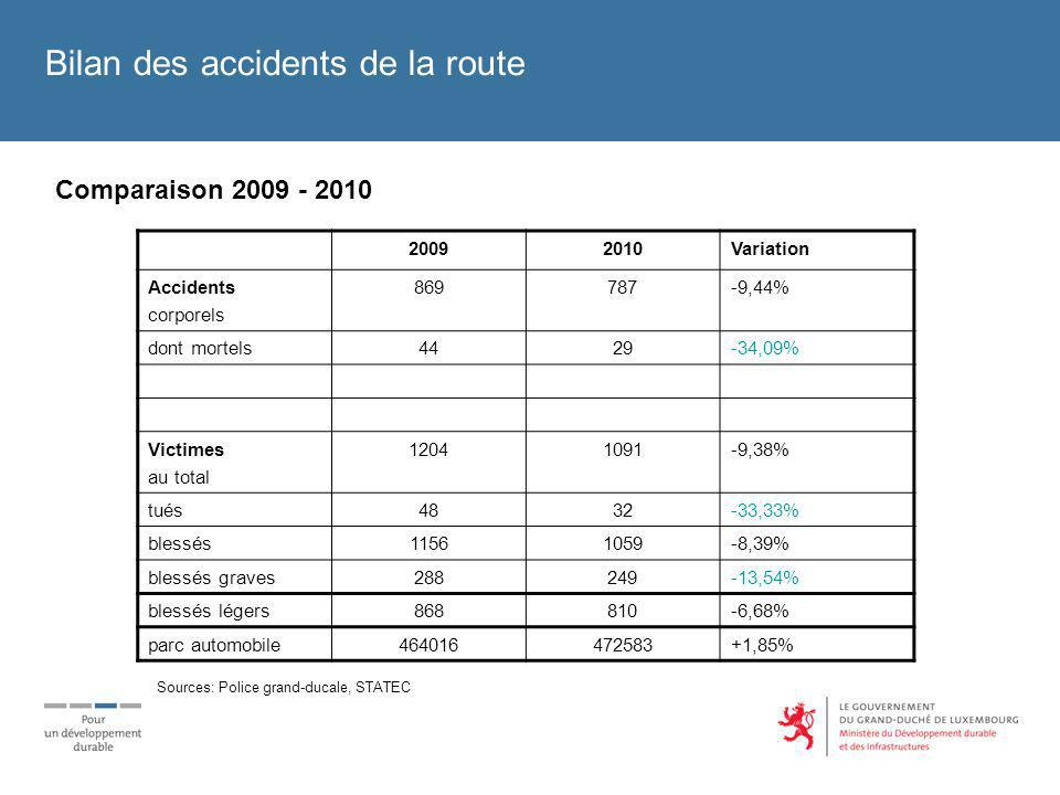 Bilan des accidents de la route Comparaison 2009 - 2010 20092010Variation Accidents corporels 869787-9,44% dont mortels4429-34,09% Victimes au total 12041091-9,38% tués4832-33,33% blessés11561059-8,39% blessés graves288249-13,54% blessés légers868810-6,68% parc automobile464016472583+1,85% Sources: Police grand-ducale, STATEC