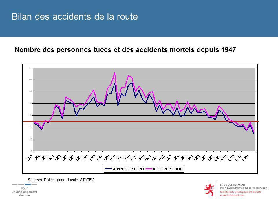 Bilan des accidents de la route Nombre des personnes tuées et des accidents mortels depuis 1947 Sources: Police grand-ducale, STATEC