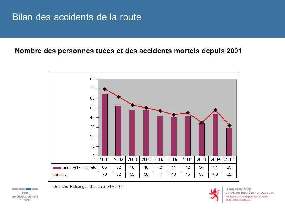 Bilan des accidents de la route Localisation des accidents mortels 2009/2010 Sources: Police grand-ducale, STATEC