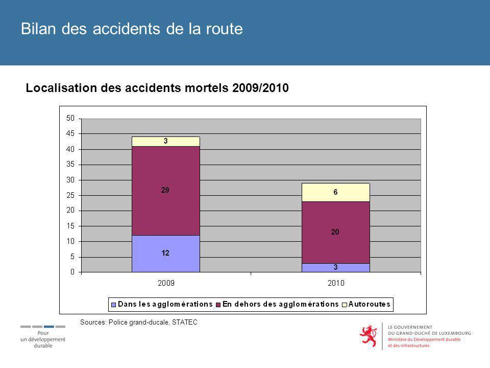 Bilan des accidents de la route Les faits marquants du bilan de lannée 2010: baisse générale des accidents corporels (accidents mortels, accidents avec blessés graves et accidents avec blessés légers) et du nombre des victimes nombre des tués le plus bas depuis le recensement des accidents de la route en 1947 lobjectif communautaire (- 50 % de tués entre 2001 et 2010) est atteint de nouveau après 2008 72% des personnes tuées étaient des conducteurs de véhicules 46% des personnes gravement blessées étaient des usagers de la route vulnérables.
