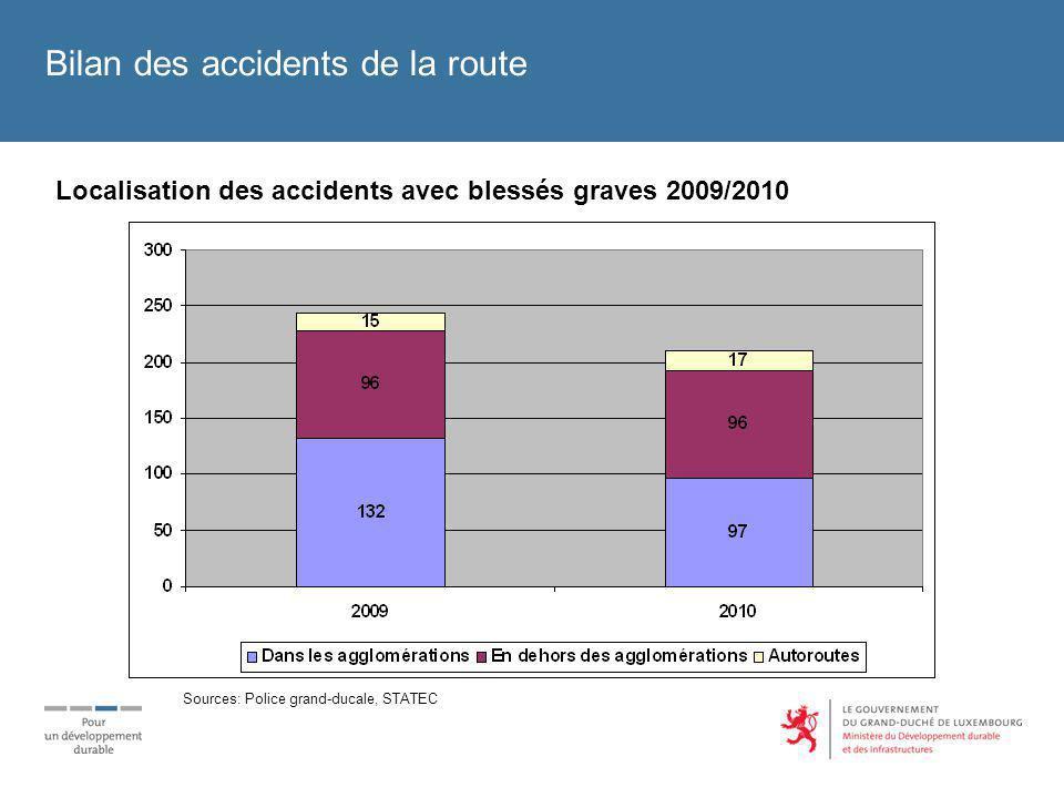 Bilan des accidents de la route Accidents mortels selon le type de collision 2009/2010 Sources: Police grand-ducale, STATEC