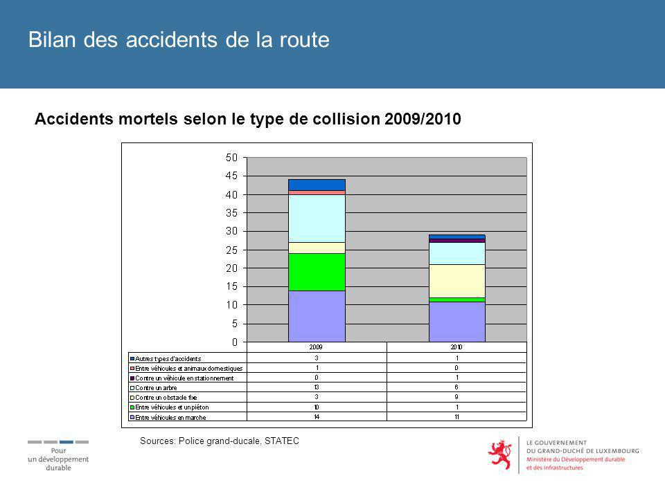 Bilan des accidents de la route Répartition des personnes tuées selon leur âge 2010 Sources: Police grand-ducale, STATEC