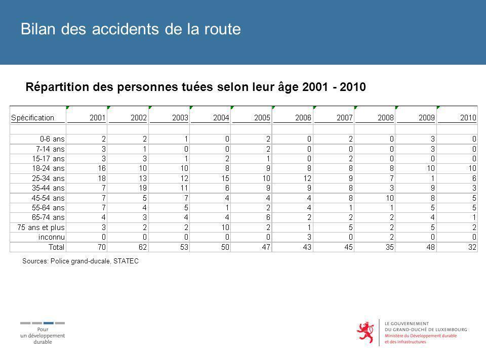 Répartition des personnes tuées selon leur âge 2001 - 2010 Bilan des accidents de la route Sources: Police grand-ducale, STATEC