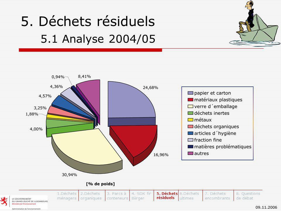 09.11.2006 5. Déchets résiduels 5.1 Analyse 2004/05 1.Déchets ménagers 2.Déchets organiques 3.