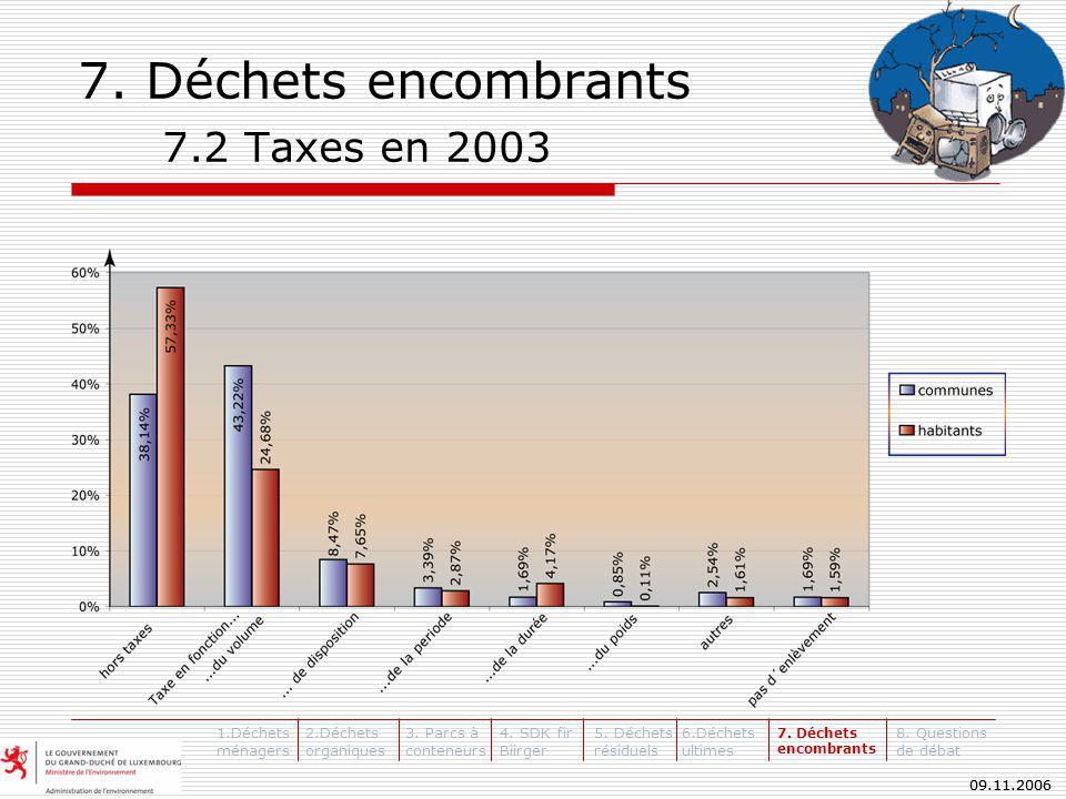 09.11.2006 7. Déchets encombrants 7.2 Taxes en 2003 1.Déchets ménagers 2.Déchets organiques 3.