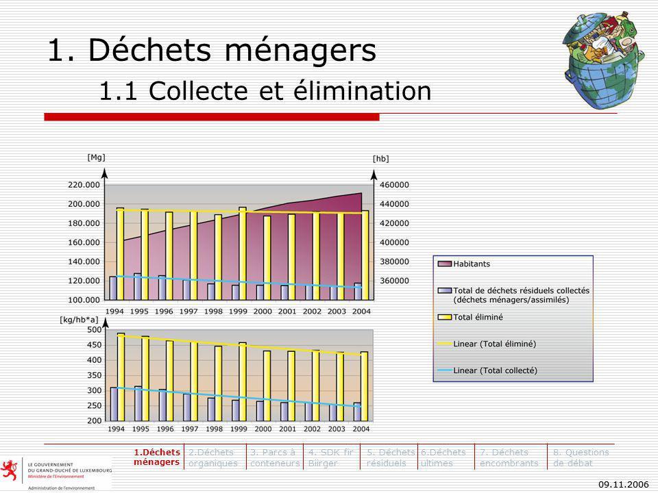 09.11.2006 Révision du Plan Général de Gestion des Déchets Merci pour votre attention.