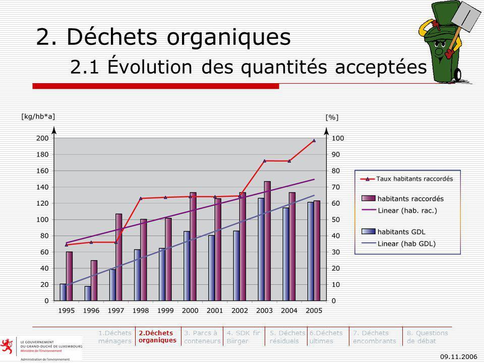 09.11.2006 Déchets organiques compostés en 2005 Déchets organiques compostés en 2005 Le compostage 2.