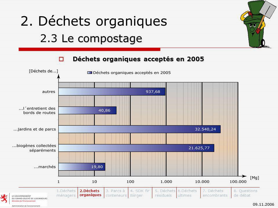 09.11.2006 Le compostage 2.